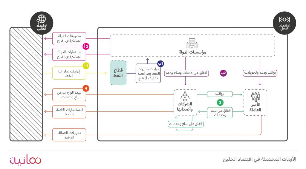الأزمات المحتملة في اقتصاد الخليج 1